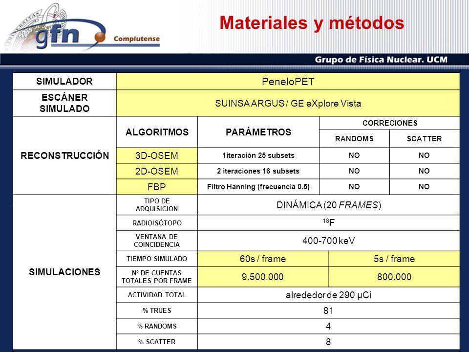Materiales y métodos PeneloPET SIMULADOR ESCÁNER SIMULADO