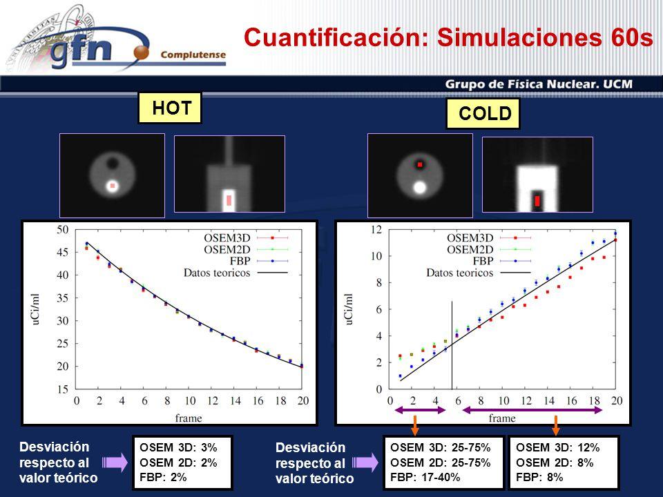 Cuantificación: Simulaciones 60s