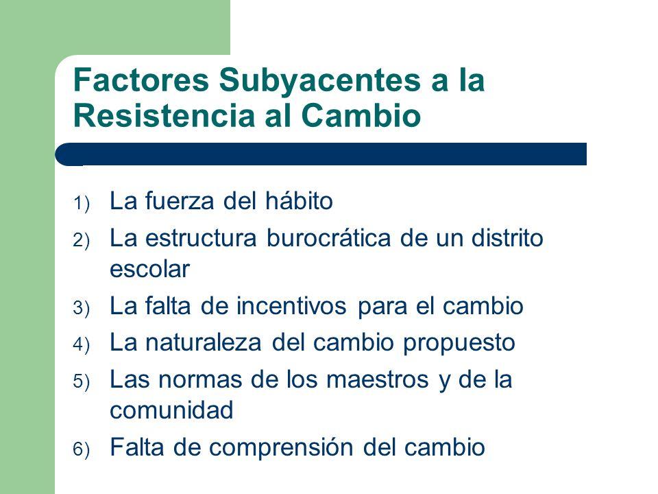 Factores Subyacentes a la Resistencia al Cambio