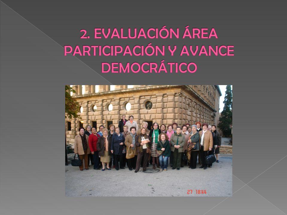 2. EVALUACIÓN ÁREA PARTICIPACIÓN Y AVANCE DEMOCRÁTICO