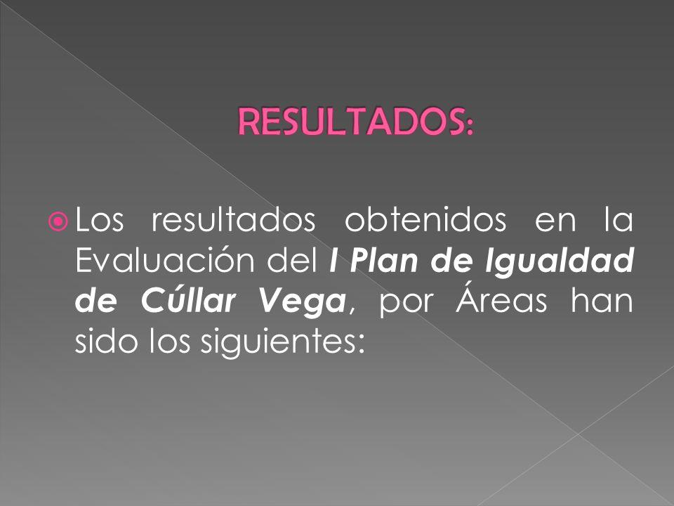 RESULTADOS: Los resultados obtenidos en la Evaluación del I Plan de Igualdad de Cúllar Vega, por Áreas han sido los siguientes: