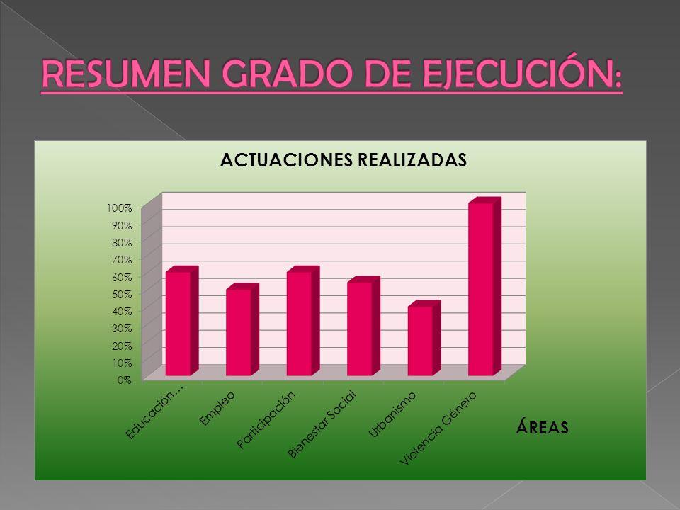 RESUMEN GRADO DE EJECUCIÓN: