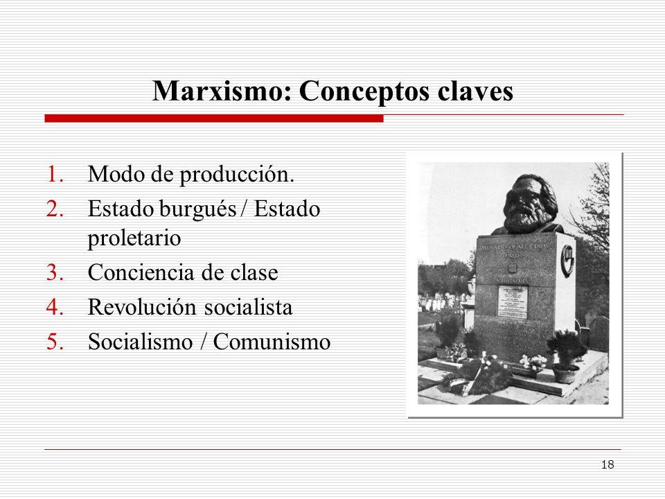 Marxismo: Conceptos claves