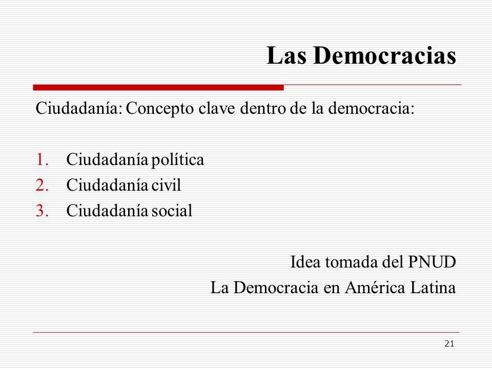 Las Democracias Ciudadanía: Concepto clave dentro de la democracia: