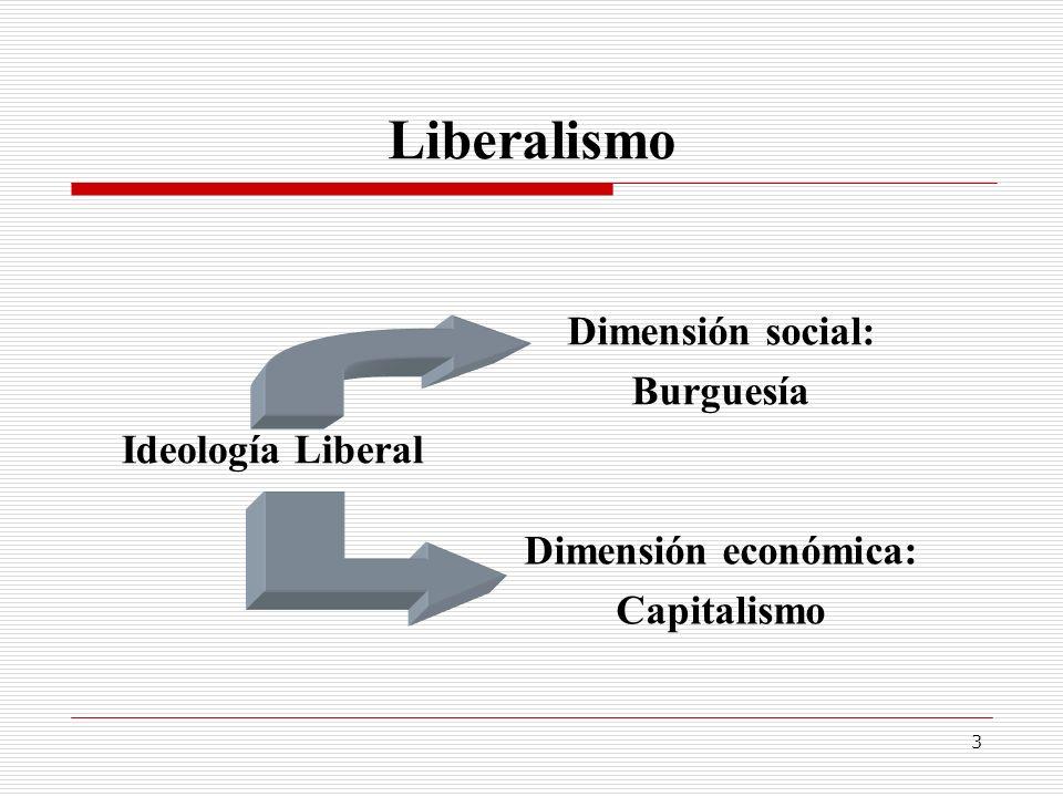 Liberalismo Dimensión social: Burguesía Ideología Liberal