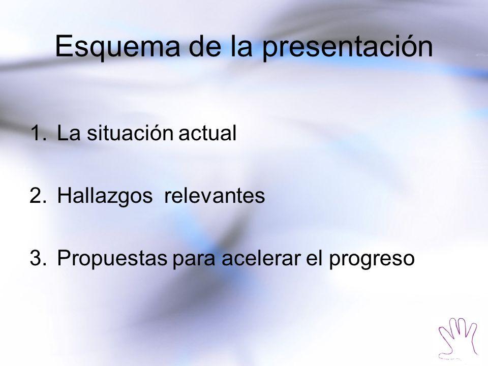 Esquema de la presentación