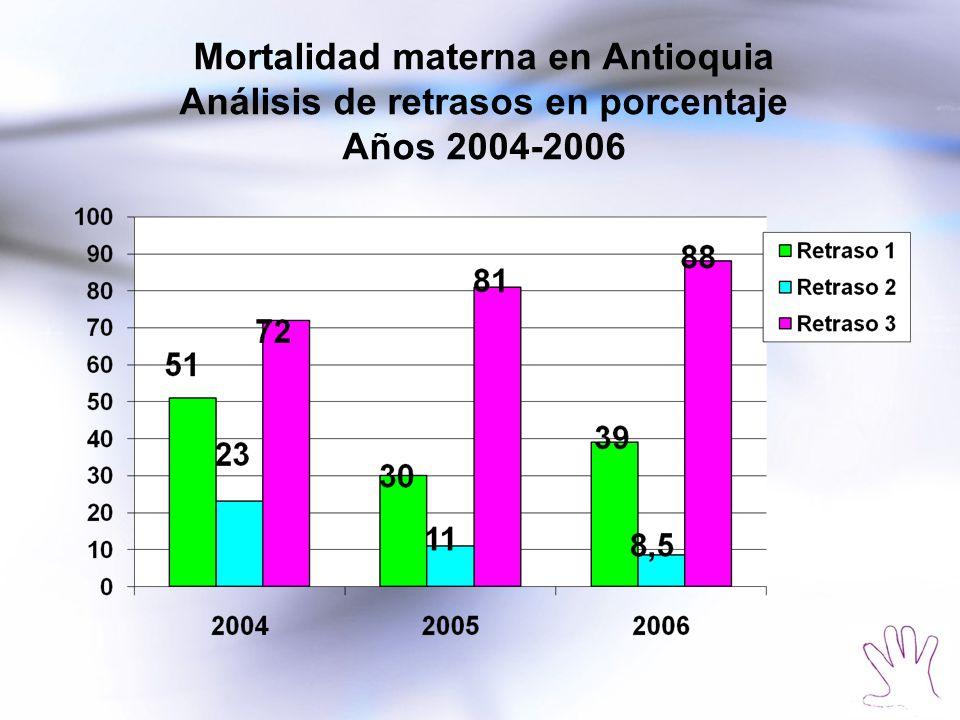 Mortalidad materna en Antioquia Análisis de retrasos en porcentaje Años 2004-2006