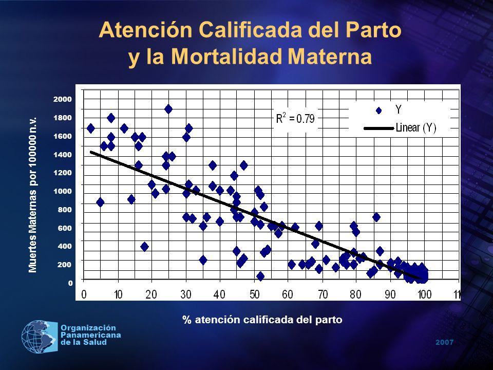 Atención Calificada del Parto y la Mortalidad Materna