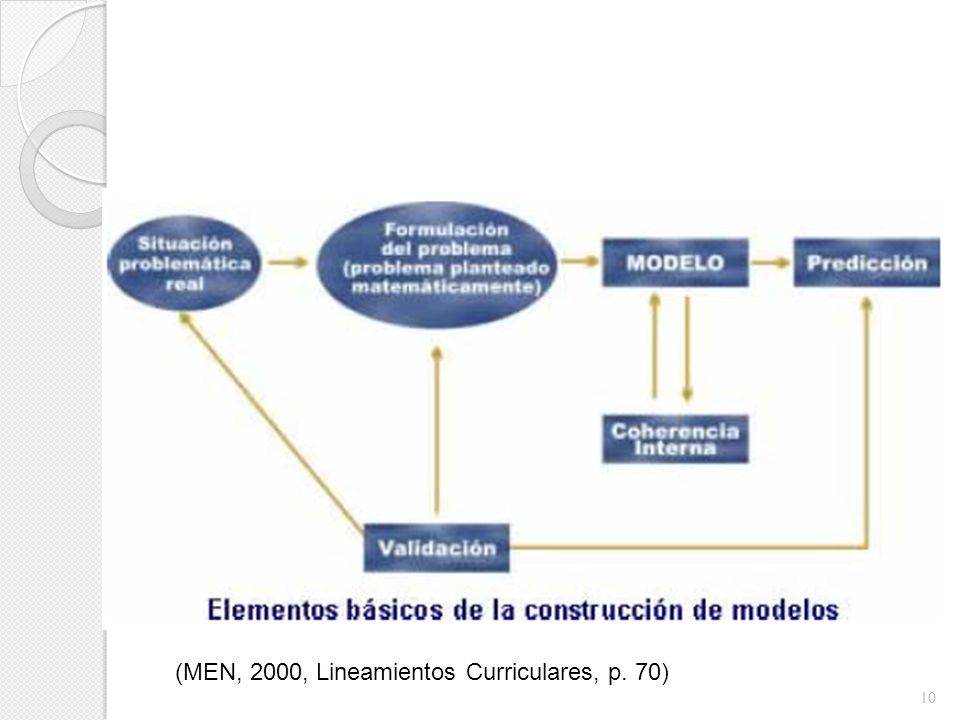 (MEN, 2000, Lineamientos Curriculares, p. 70)