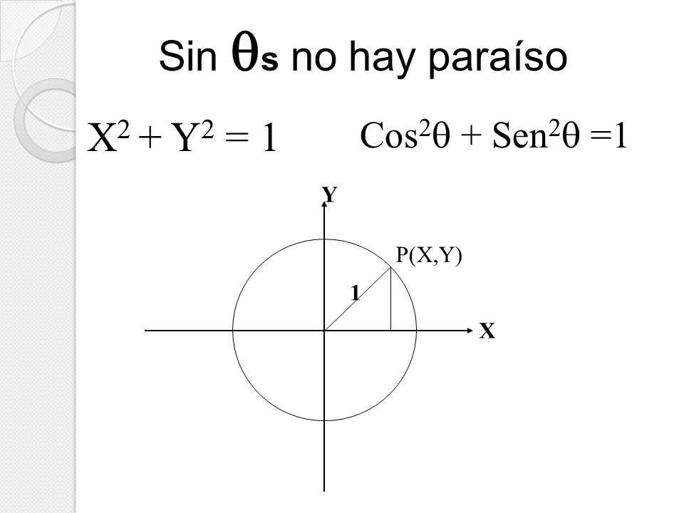Sin s no hay paraíso X2 + Y2 = 1 Cos2 + Sen2 =1 X Y P(X,Y) 1
