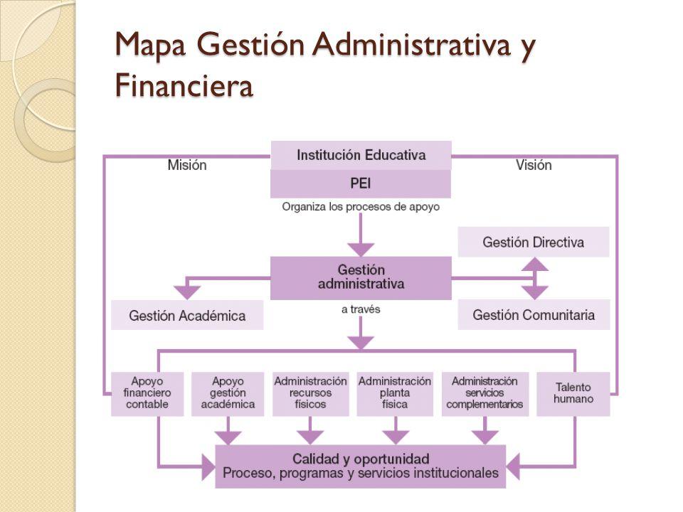 Mapa Gestión Administrativa y Financiera