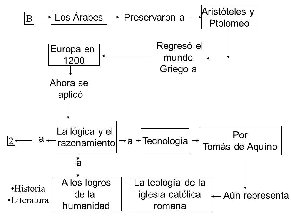 Aristóteles y Ptolomeo. Los Árabes. Preservaron a. B. Regresó el. mundo. Griego a. Europa en.