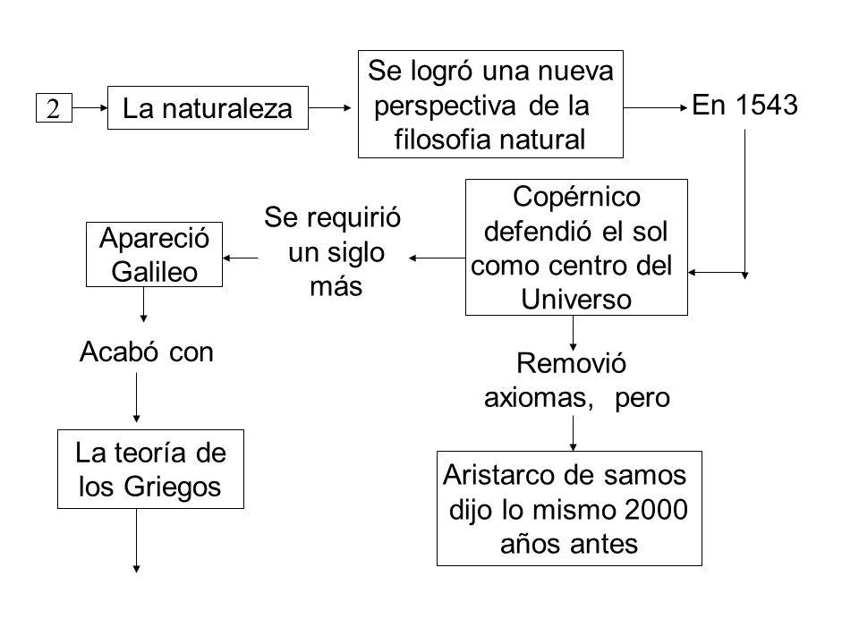 Se logró una nueva perspectiva de la. filosofia natural. En 1543. La naturaleza. 2. Copérnico.