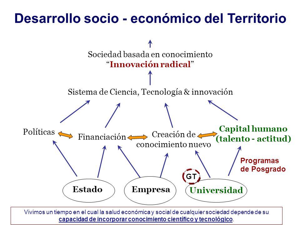 Desarrollo socio - económico del Territorio