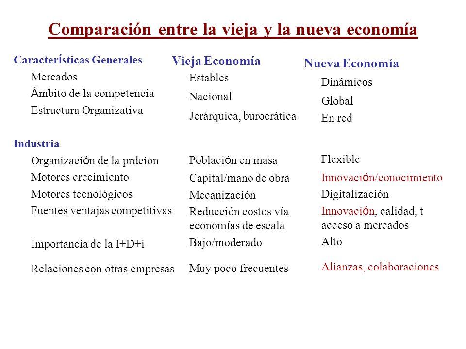 Comparación entre la vieja y la nueva economía