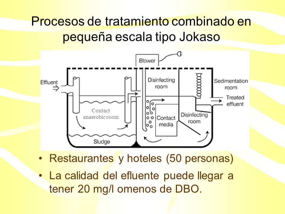 Procesos de tratamiento combinado en pequeña escala tipo Jokaso
