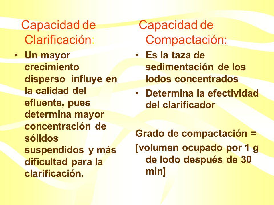 Capacidad de Clarificación: Capacidad de Compactación:
