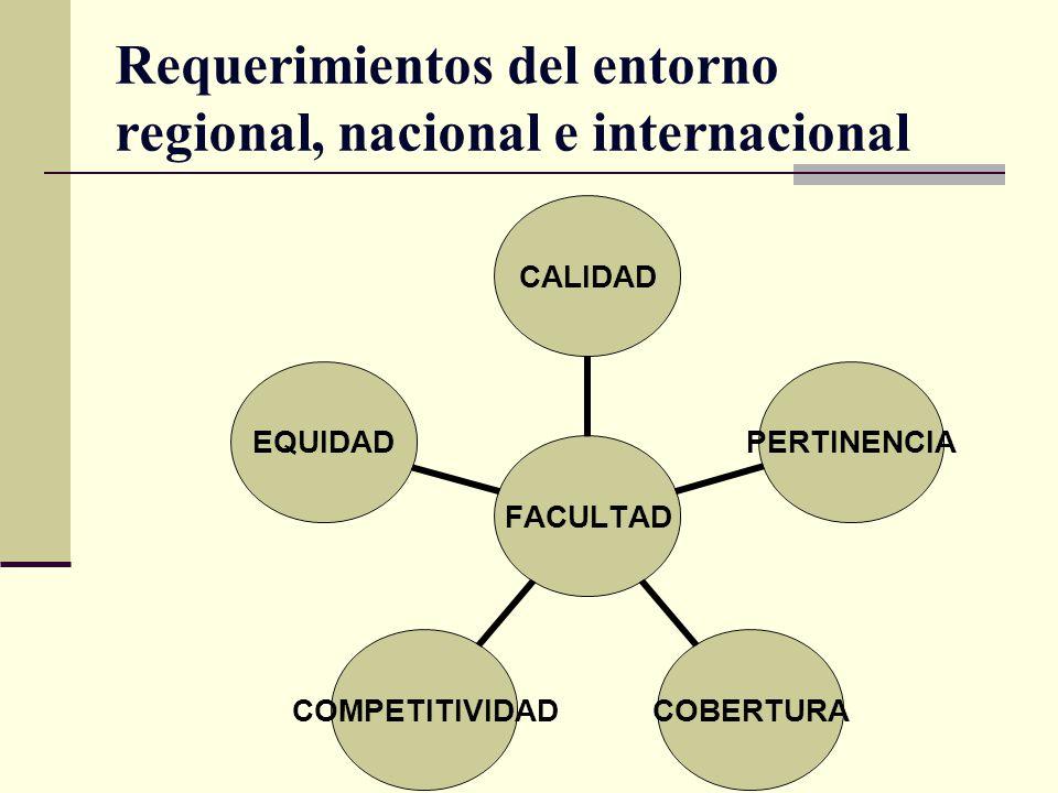 Requerimientos del entorno regional, nacional e internacional