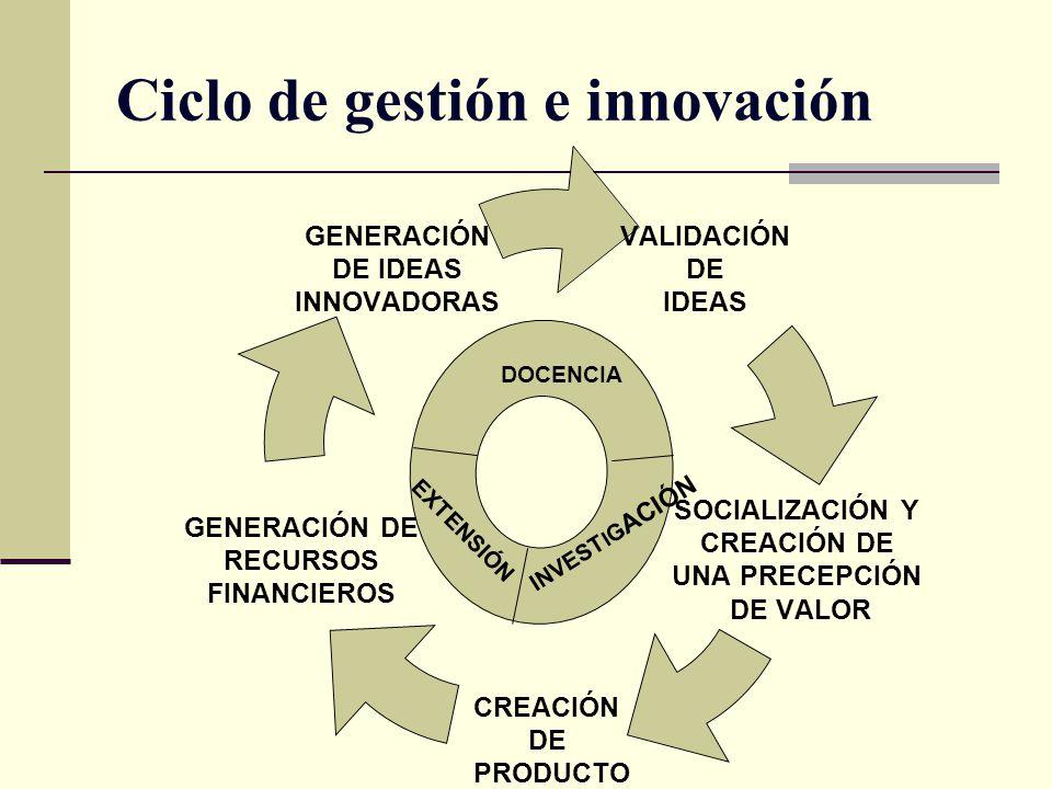Ciclo de gestión e innovación