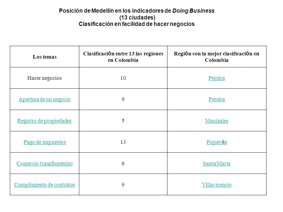 Posición de Medellín en los indicadores de Doing Business