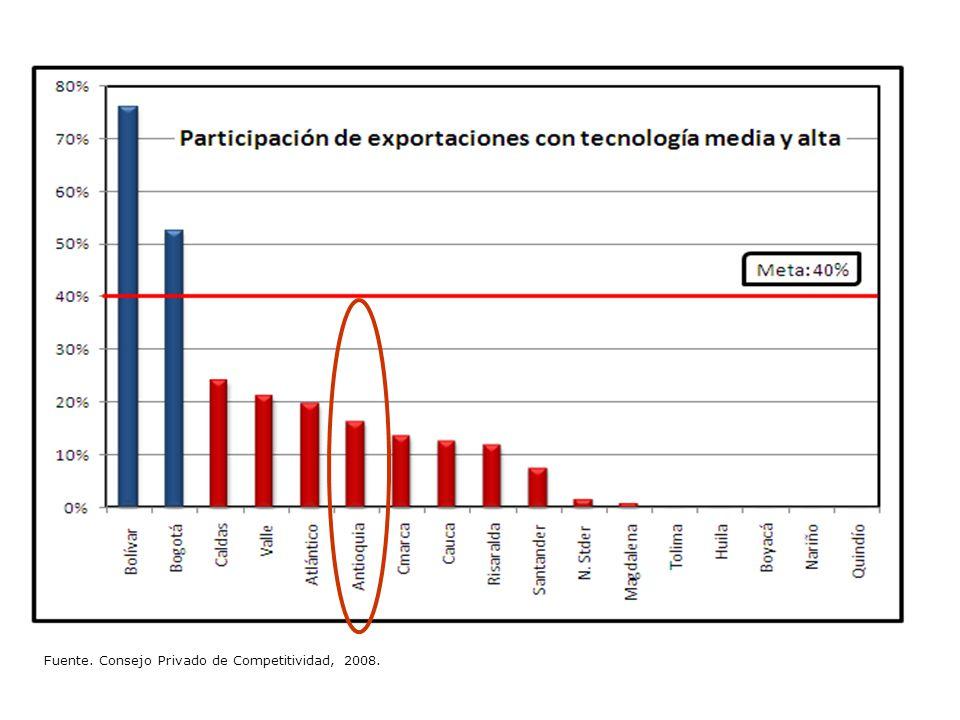 Fuente. Consejo Privado de Competitividad, 2008.