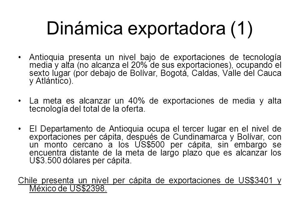 Dinámica exportadora (1)