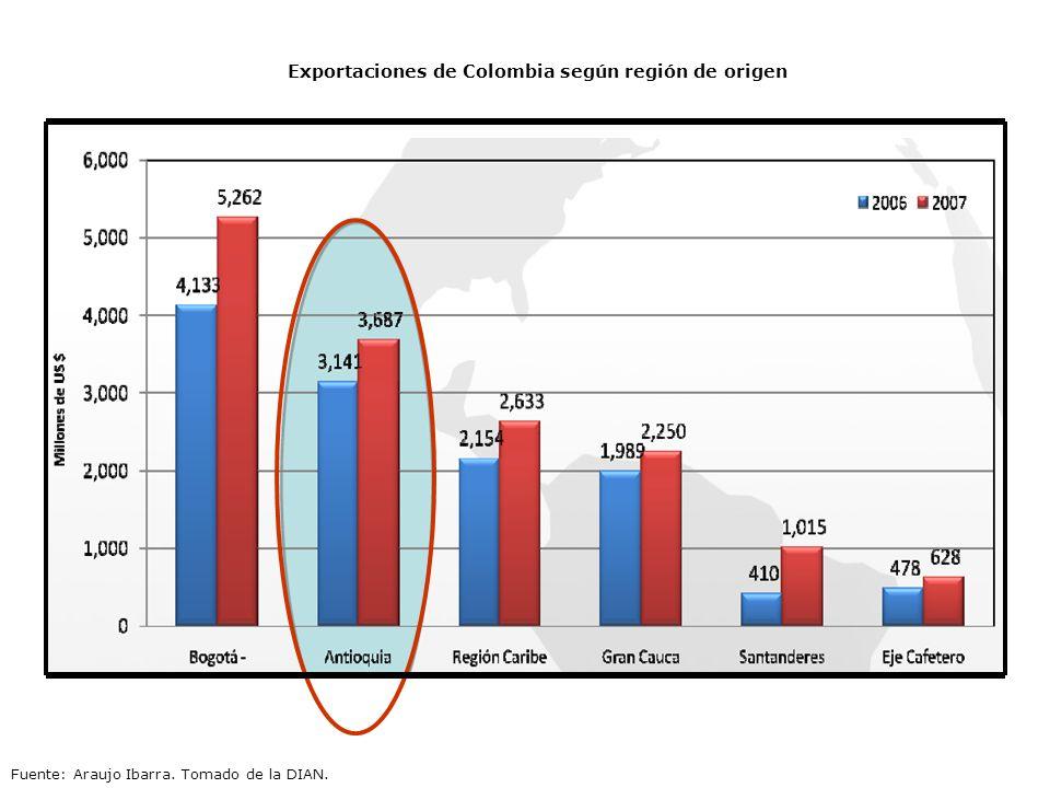 Exportaciones de Colombia según región de origen