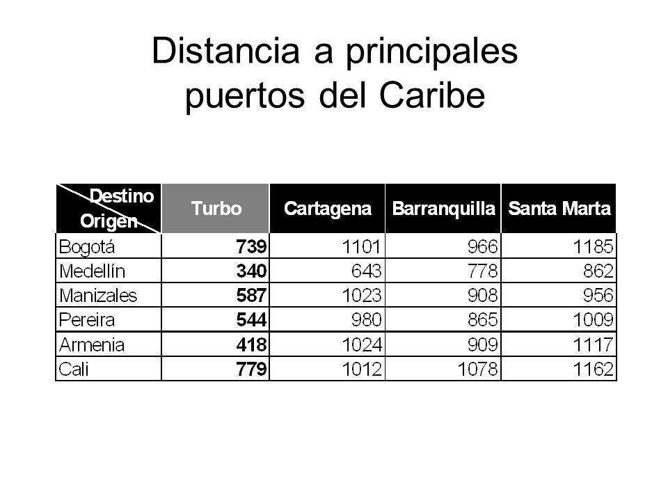 Distancia a principales puertos del Caribe