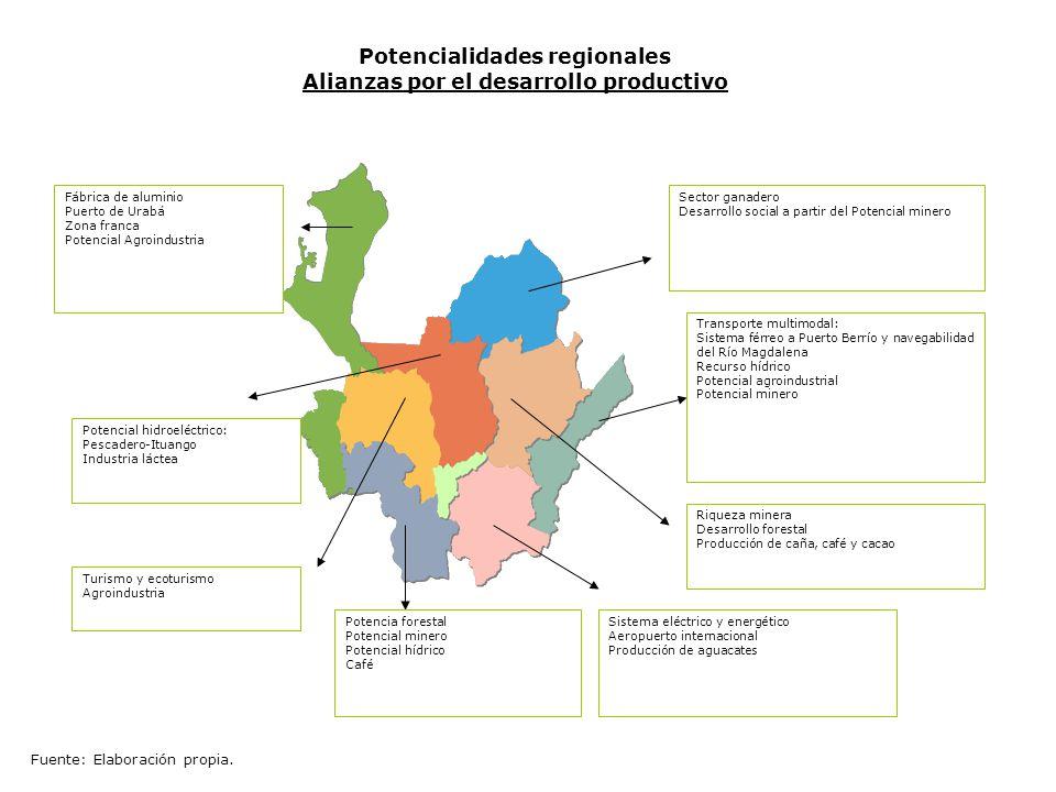 Potencialidades regionales Alianzas por el desarrollo productivo