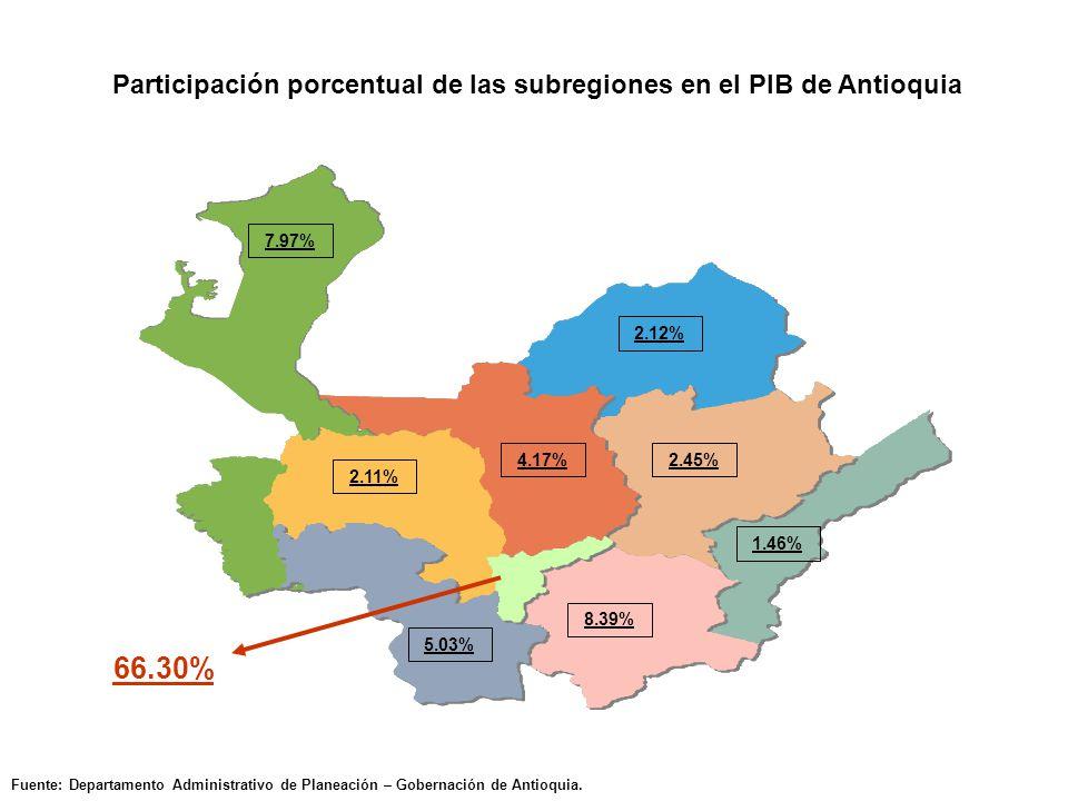 Participación porcentual de las subregiones en el PIB de Antioquia