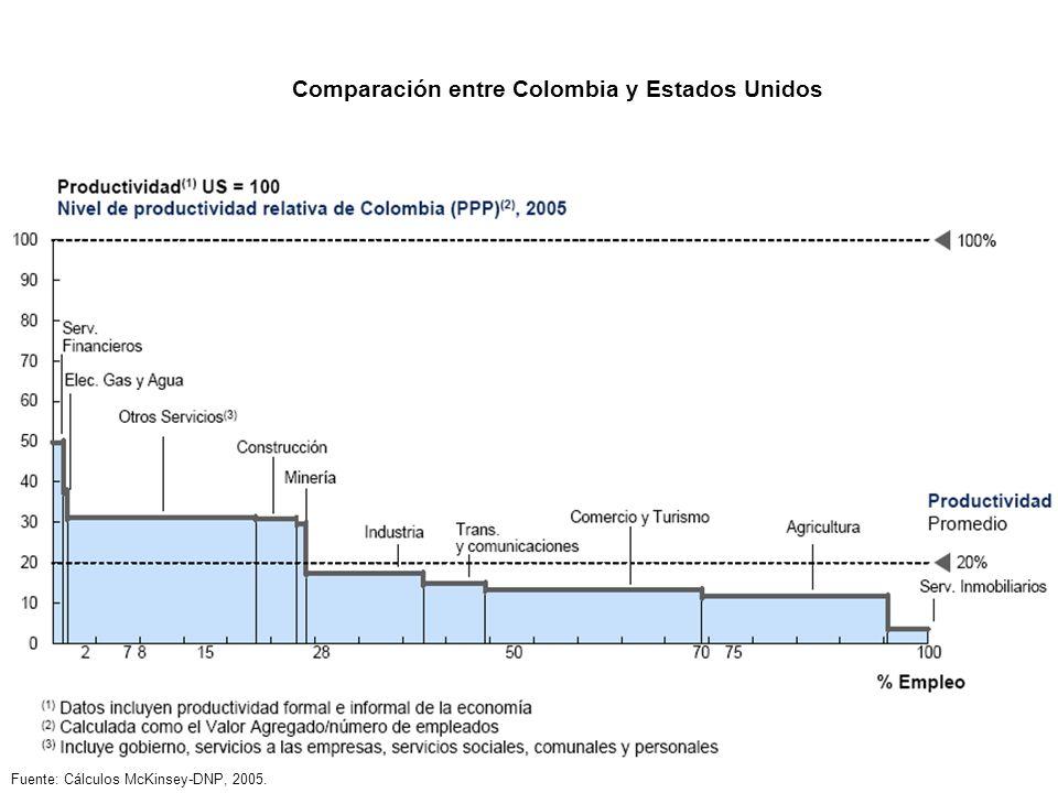 Comparación entre Colombia y Estados Unidos