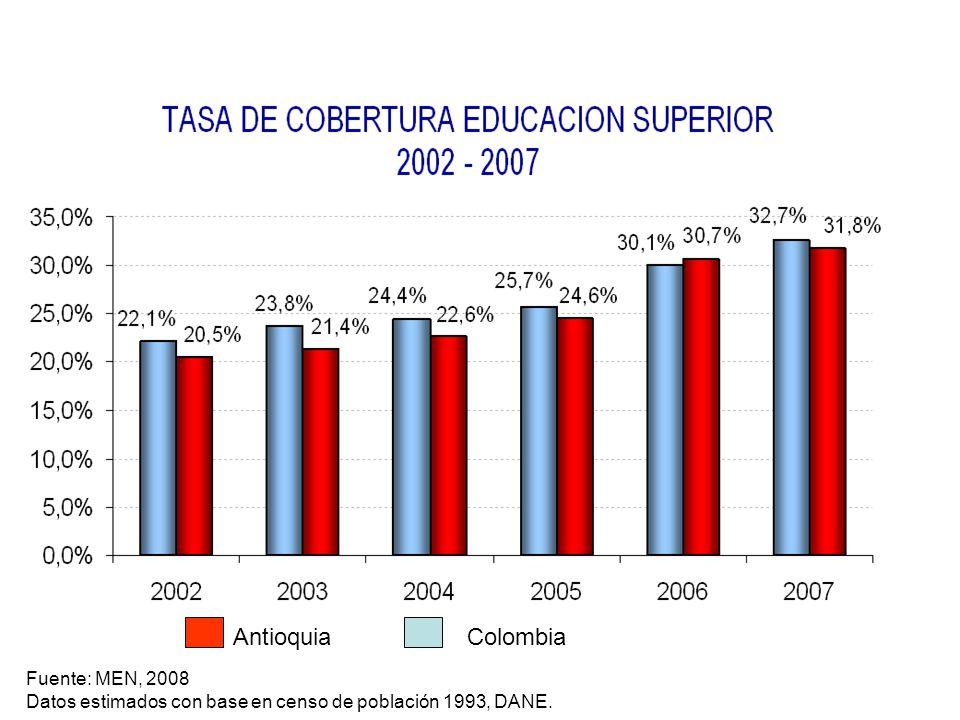 Antioquia Colombia Fuente: MEN, 2008