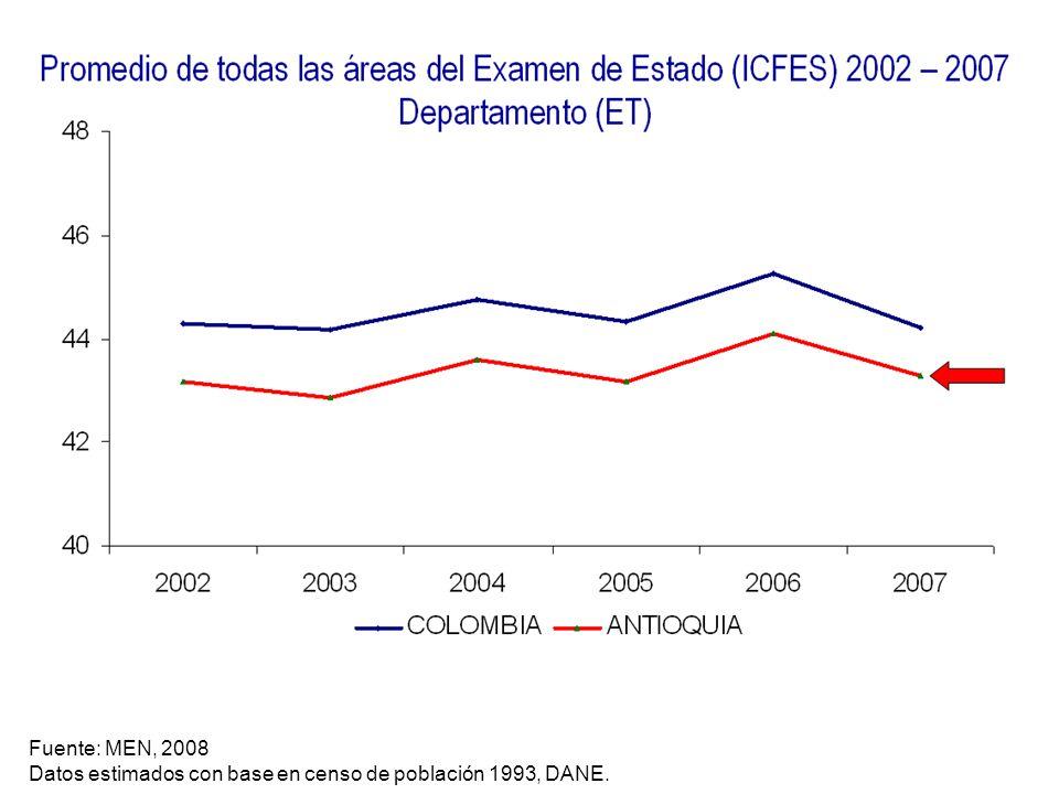 Fuente: MEN, 2008 Datos estimados con base en censo de población 1993, DANE.