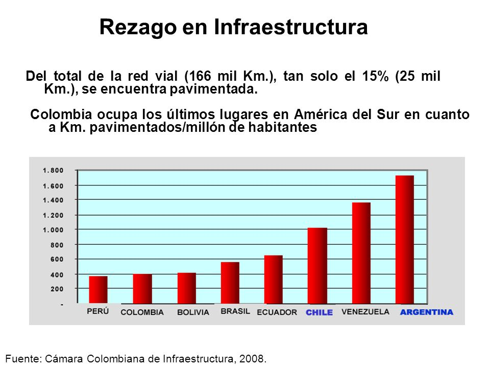 Rezago en Infraestructura