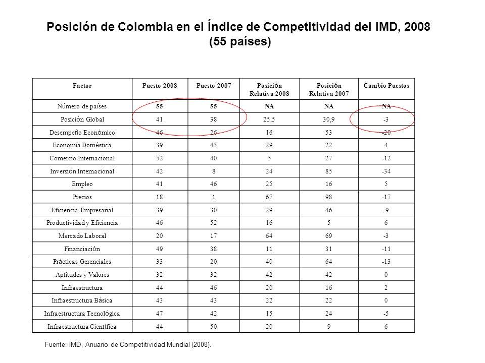 Posición de Colombia en el Índice de Competitividad del IMD, 2008