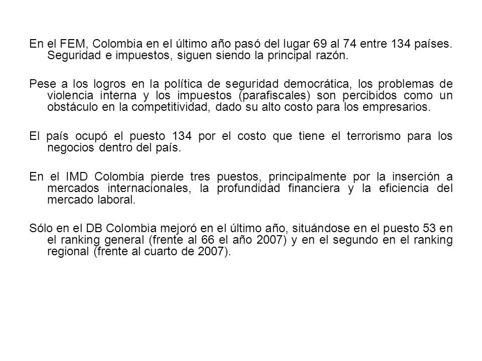 En el FEM, Colombia en el último año pasó del lugar 69 al 74 entre 134 países. Seguridad e impuestos, siguen siendo la principal razón.
