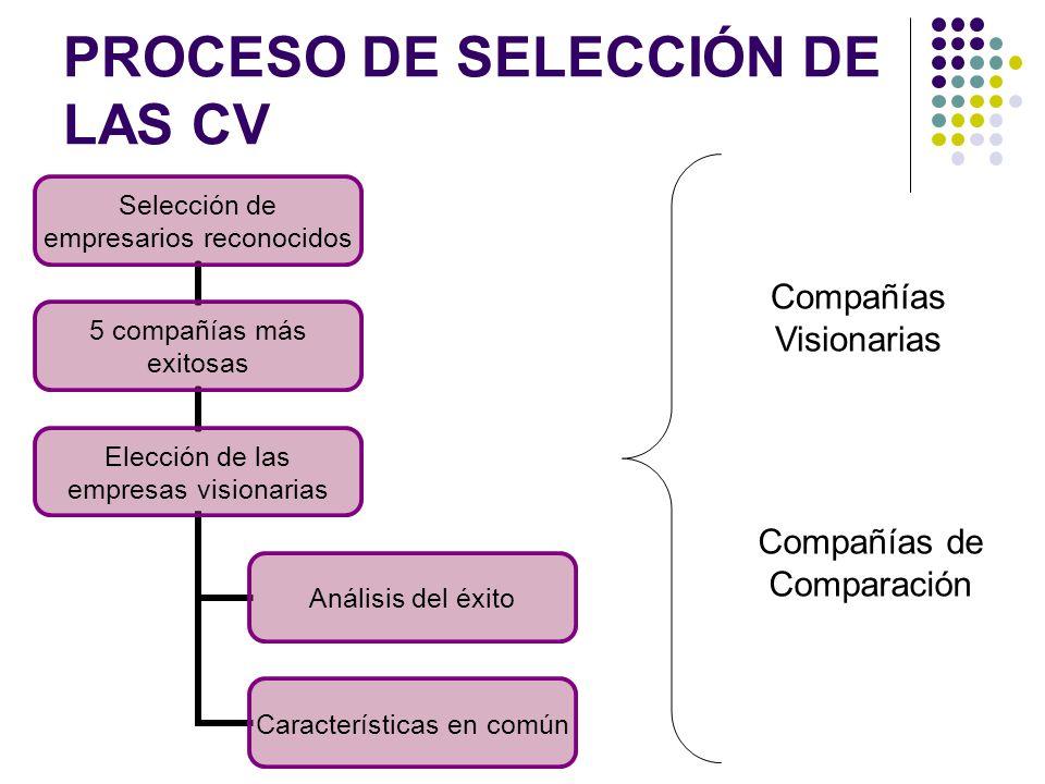 PROCESO DE SELECCIÓN DE LAS CV