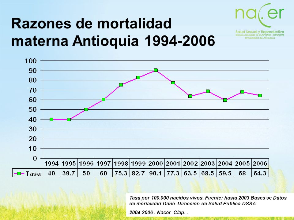 Razones de mortalidad materna Antioquia 1994-2006