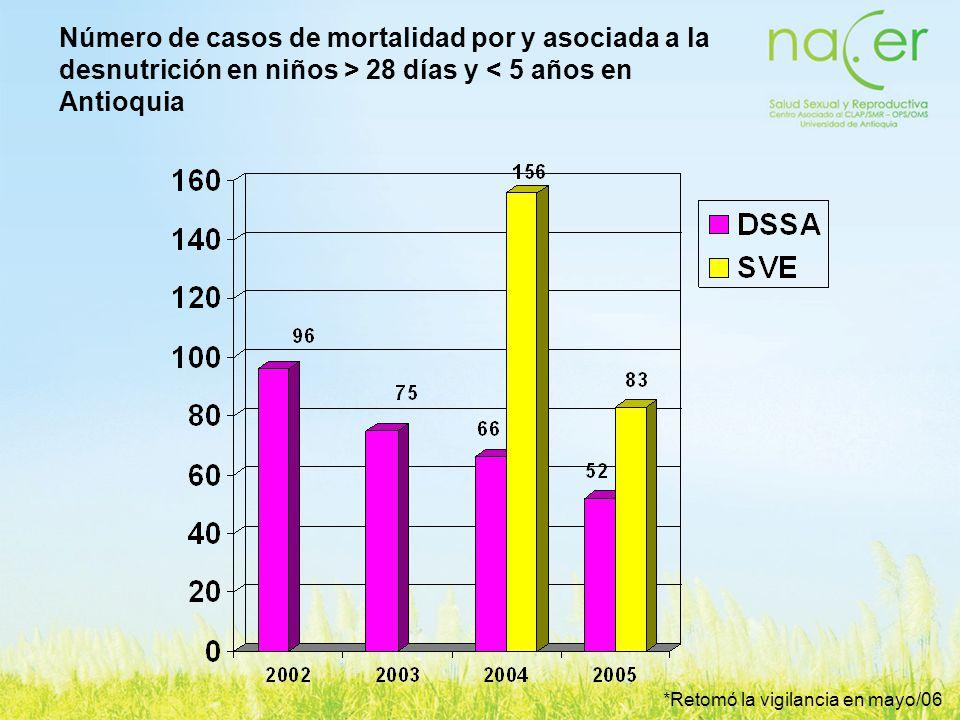 Número de casos de mortalidad por y asociada a la desnutrición en niños > 28 días y < 5 años en Antioquia