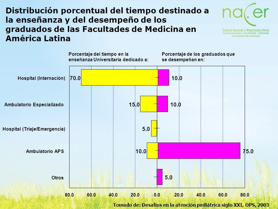 Distribución porcentual del tiempo destinado a la enseñanza y del desempeño de los graduados de las Facultades de Medicina en América Latina