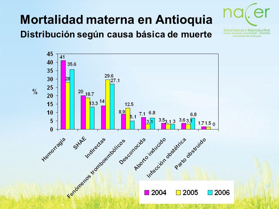 Mortalidad materna en Antioquia Distribución según causa básica de muerte
