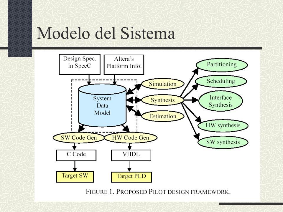 Modelo del Sistema