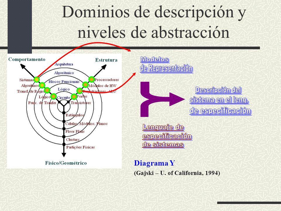 Dominios de descripción y niveles de abstracción