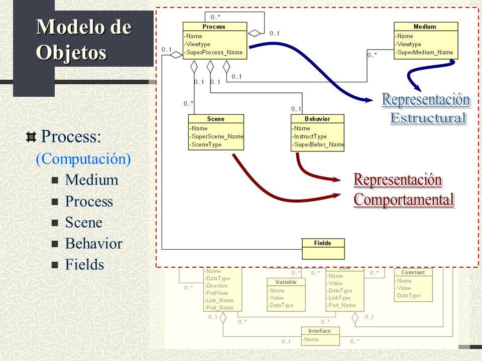 Representación Estructural Representación Comportamental