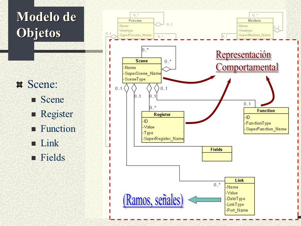 Representación Comportamental (Ramos, señales) Modelo de Objetos