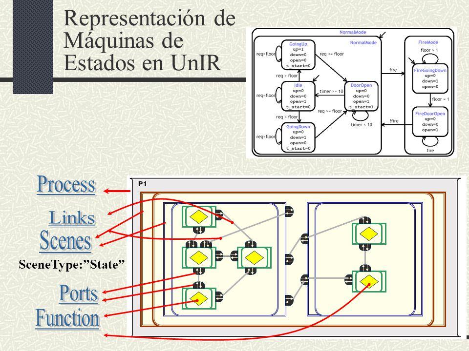 Representación de Máquinas de Estados en UnIR