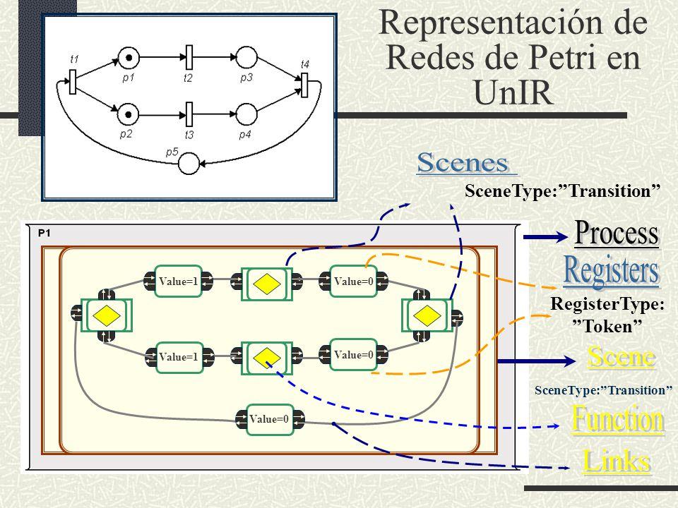 Representación de Redes de Petri en UnIR