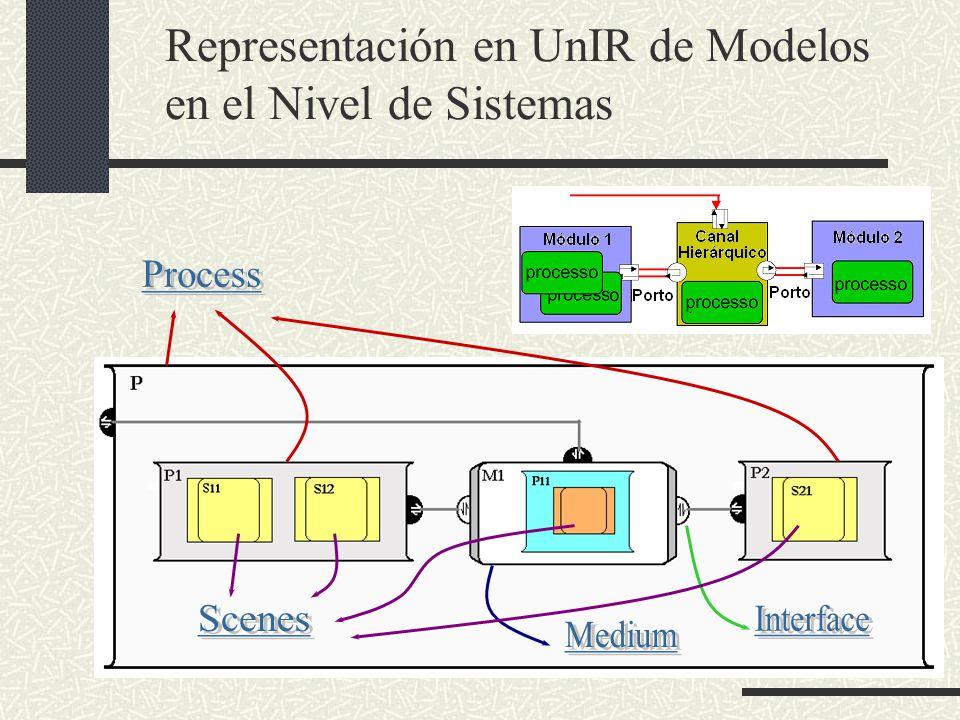 Representación en UnIR de Modelos en el Nivel de Sistemas