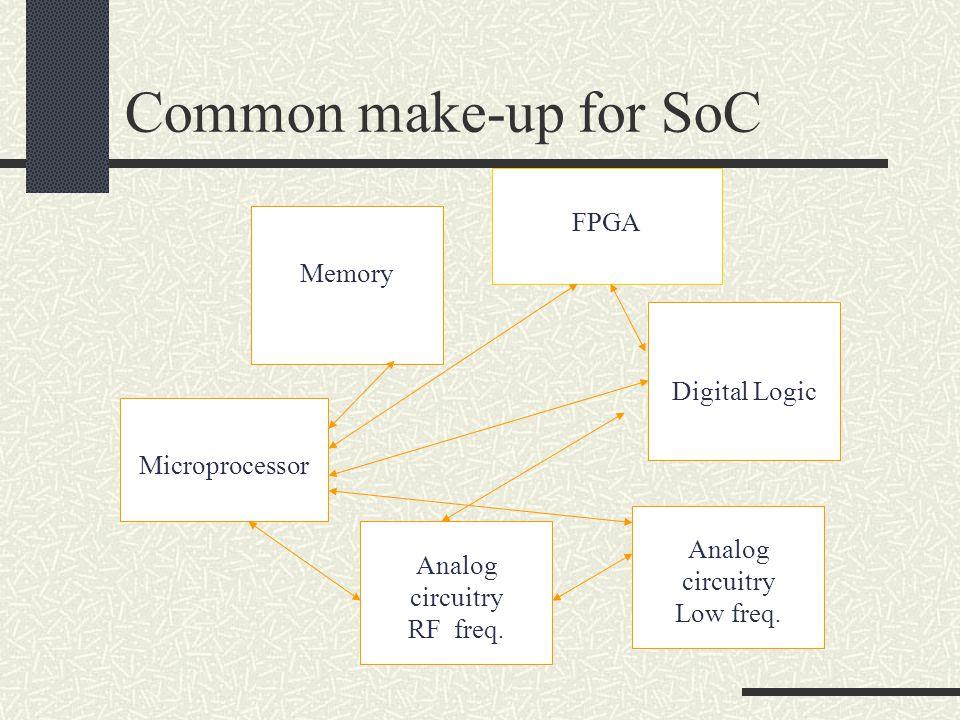 Common make-up for SoC FPGA Memory Digital Logic Microprocessor Analog