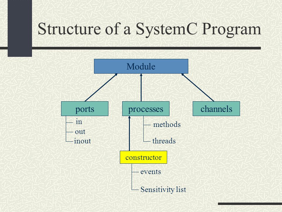 Structure of a SystemC Program